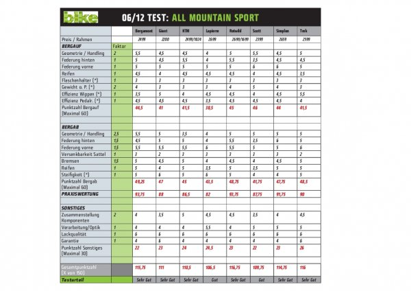 Punktetabelle All Mountain Sport 06/12