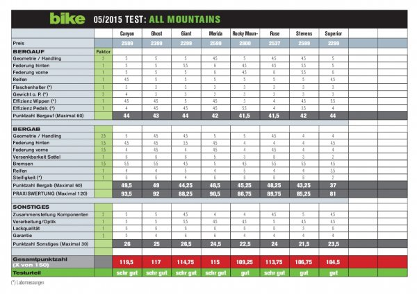 Punktetabelle All Mountain Sport-Fullys