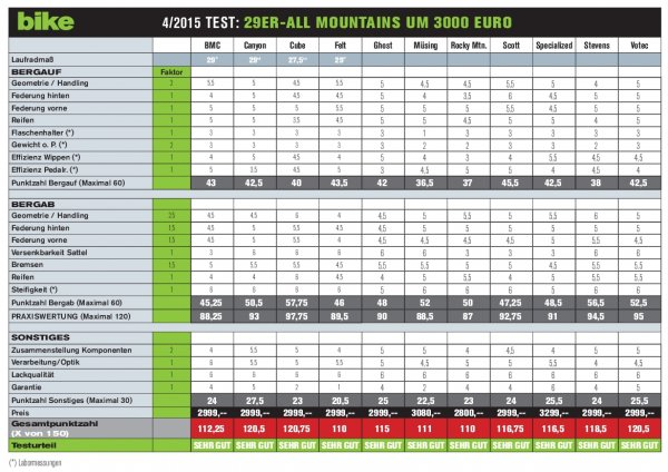 Punktetabelle All Mountains 29 Zoll